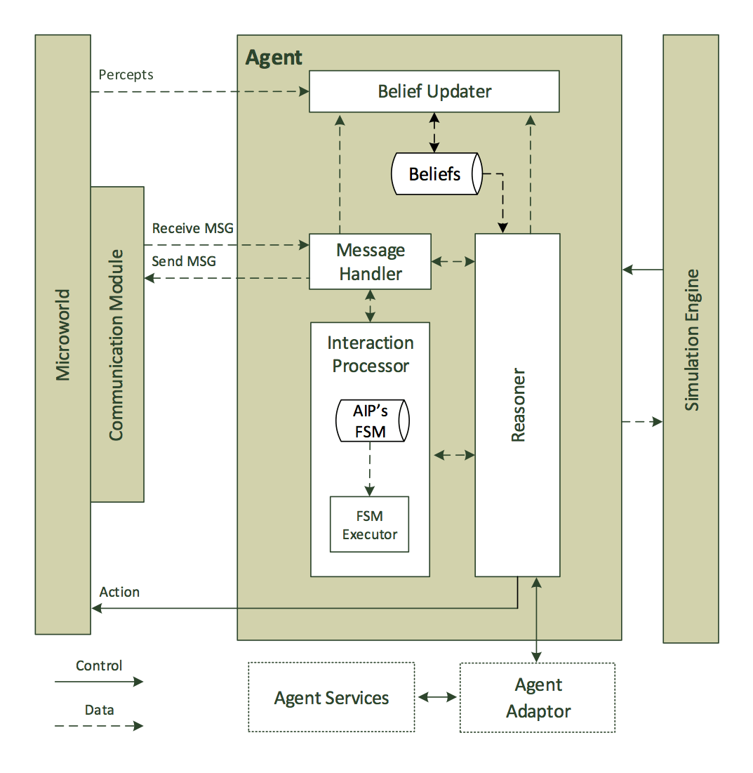The AIMS agent architecture